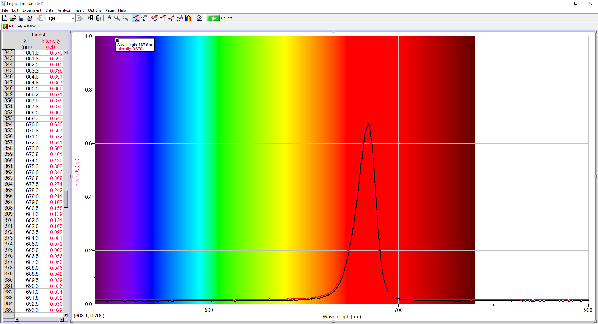Amzcool red light device tested 670 nm red light spectrum
