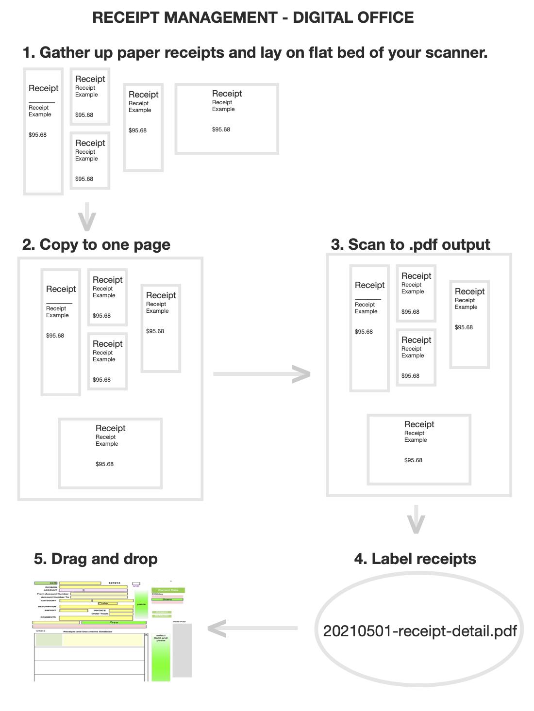 Receipt Management Strategy